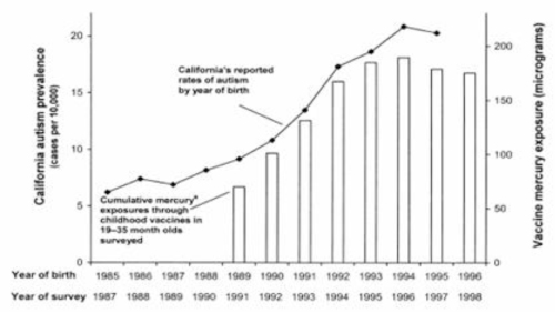 california-autism-prevalence