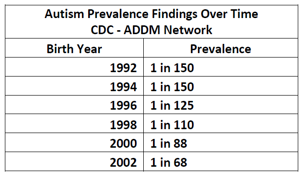 Autism Prevalence Findings Over Time