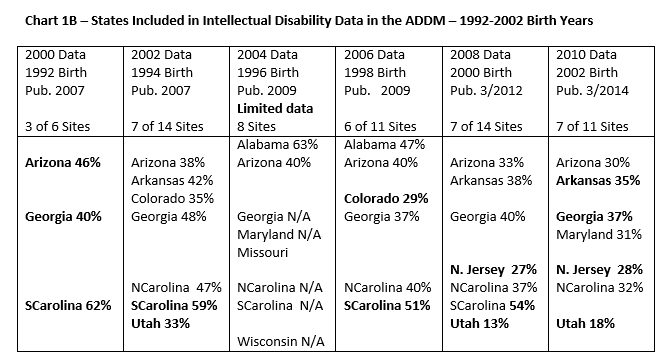 States Included in ADDM Intellectual Disability Data