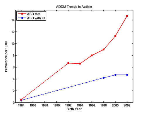 addm trends in autism